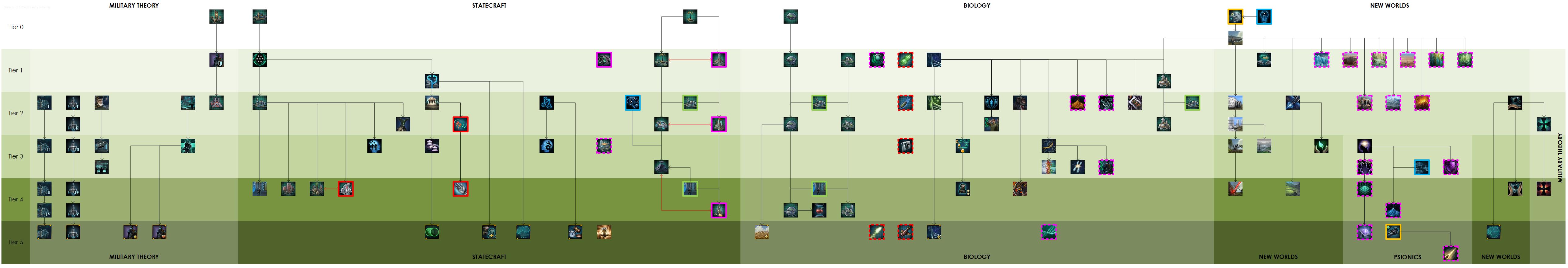 stellaris-tech-tree-s.png