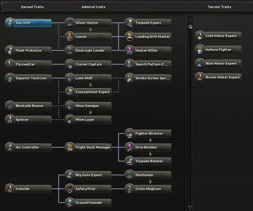 HOI4 Dev Diary - Modding and Traits | Paradox Interactive Forums