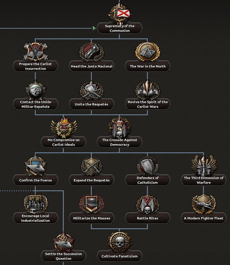 Dev Diary carlist civil war branch.png