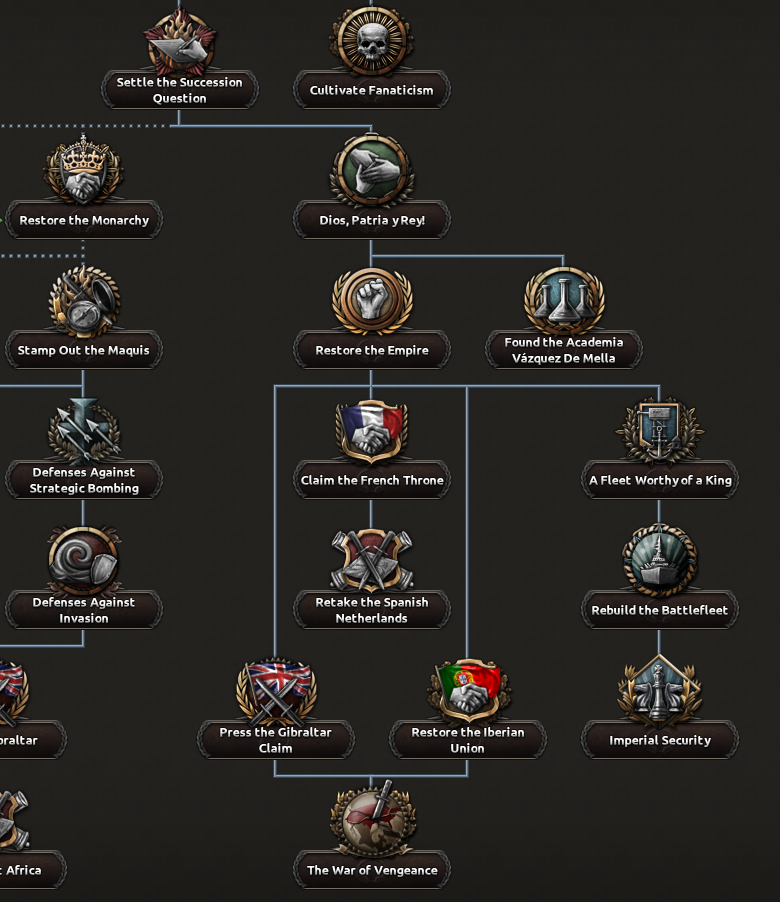 Dev Diary carlist post-civil war branch.png