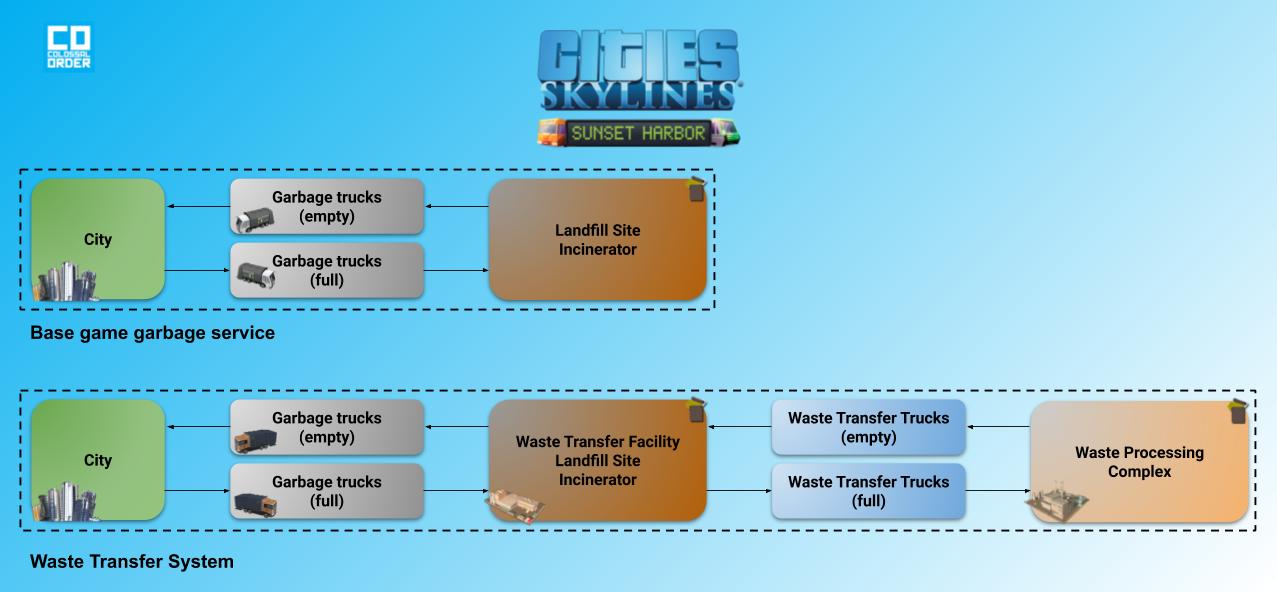 WasteTransferSystem.png