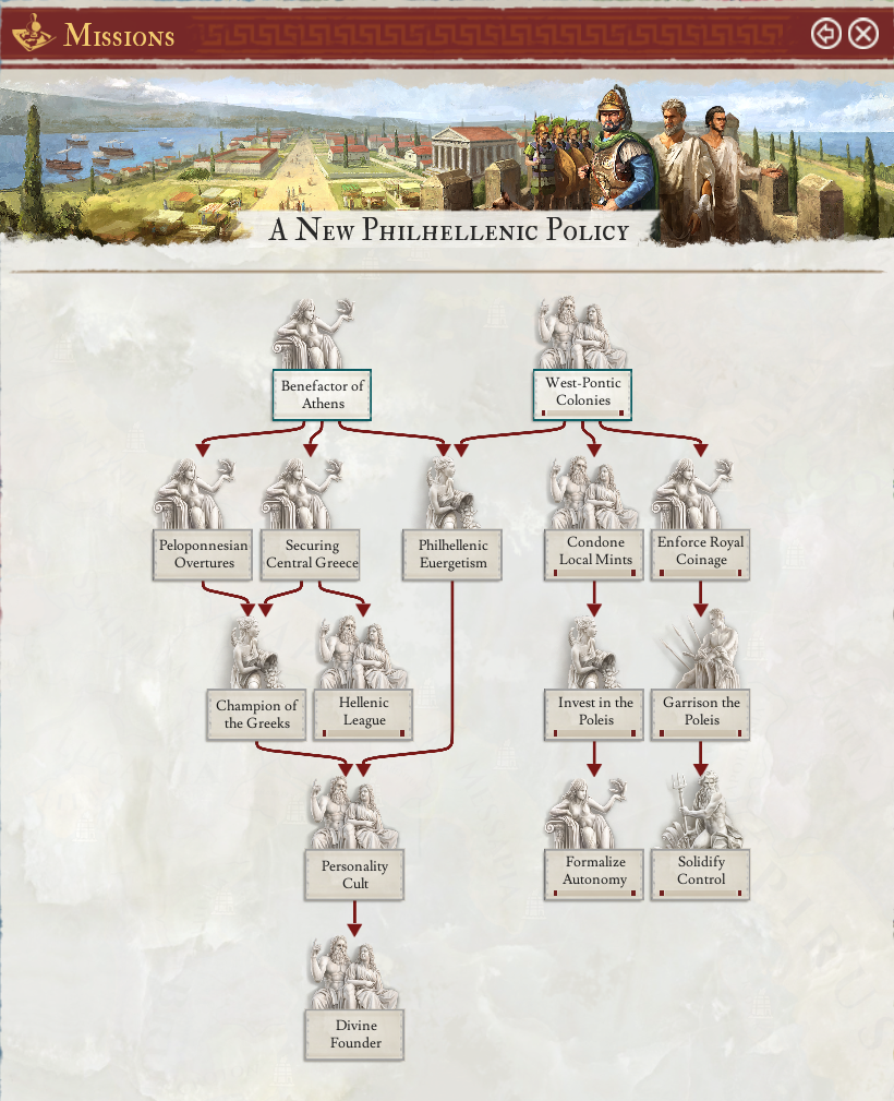 A New Philhellenic Policy tree.png