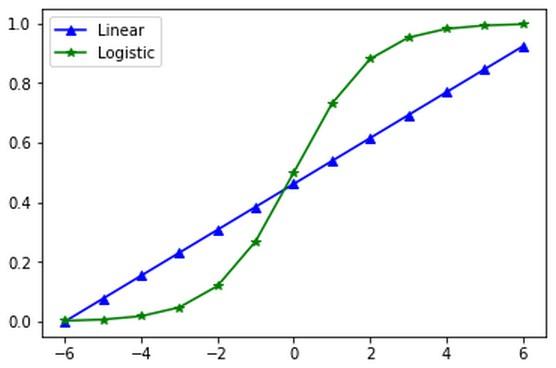 data-science-programming-contrast-linear-logistic-regression.jpg